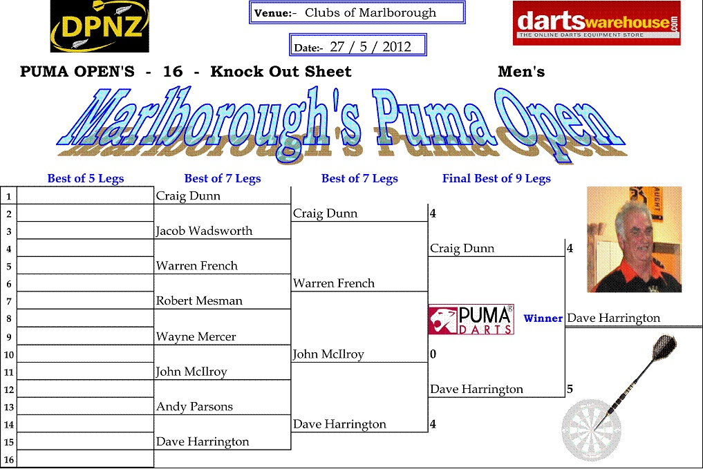 Marlborough Puma Open Men's Results 2012