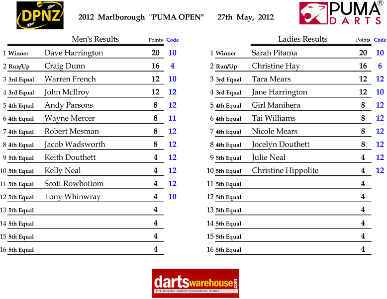 Marlborough Puma Open 2012