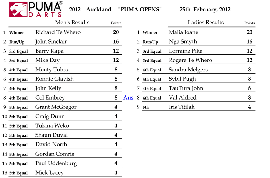 2012 Auckland Puma Open Results